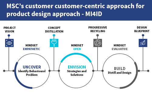 """""""MSC's customer-centric approach for product design—MI4ID  """""""