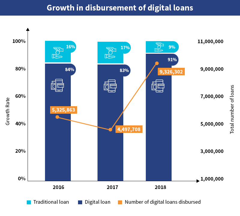 Growth in disbursement of digital loans