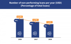 Graph for non performing loans