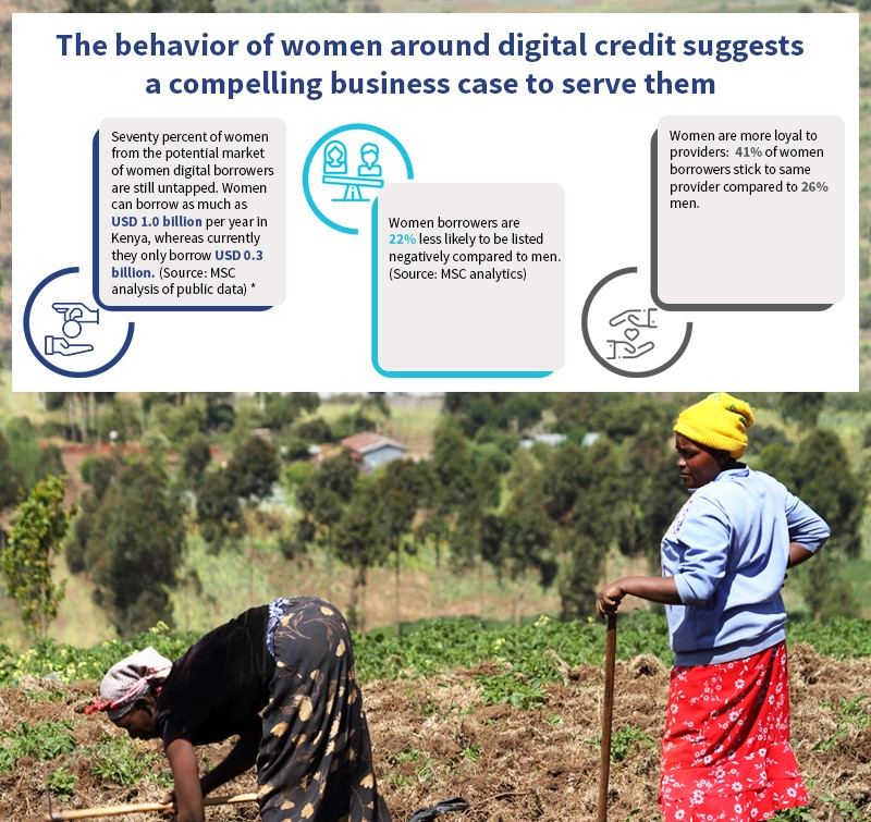 behavioural traits of women borrowers