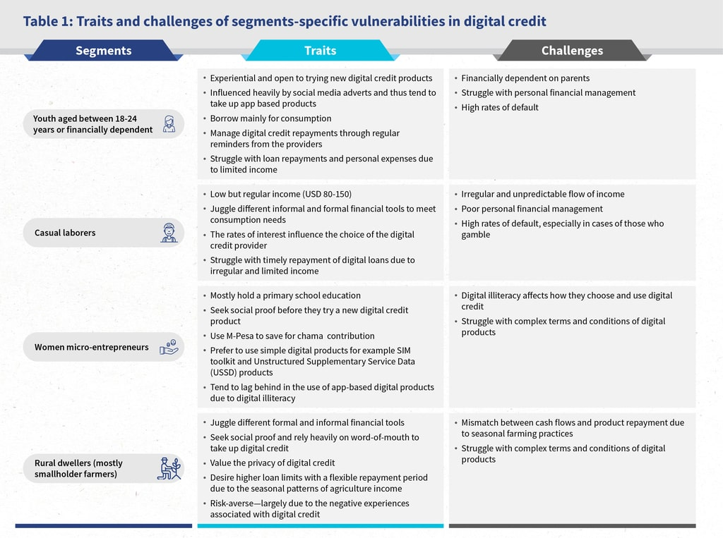 Traits and challenges of egment specific vulnerabilities in digital credit