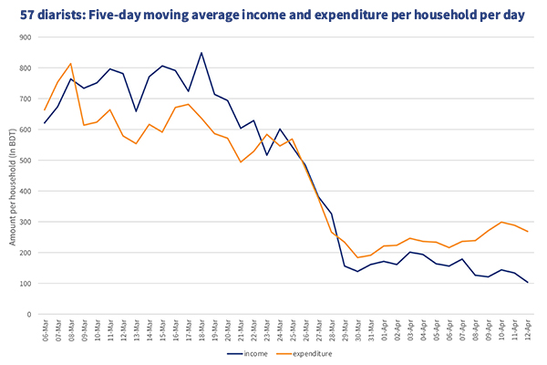 Household Income and Expenditure graph