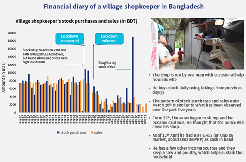 Financial Diary of a village shopkeeper in Bangladesh