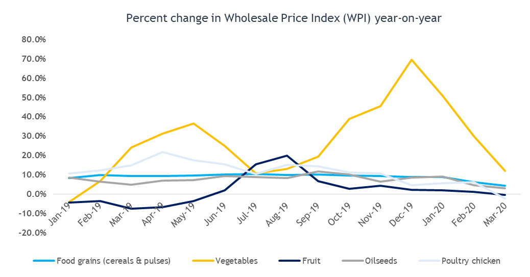 Percentage in Wholeprice Index