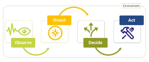 The principle of agility for start-ups