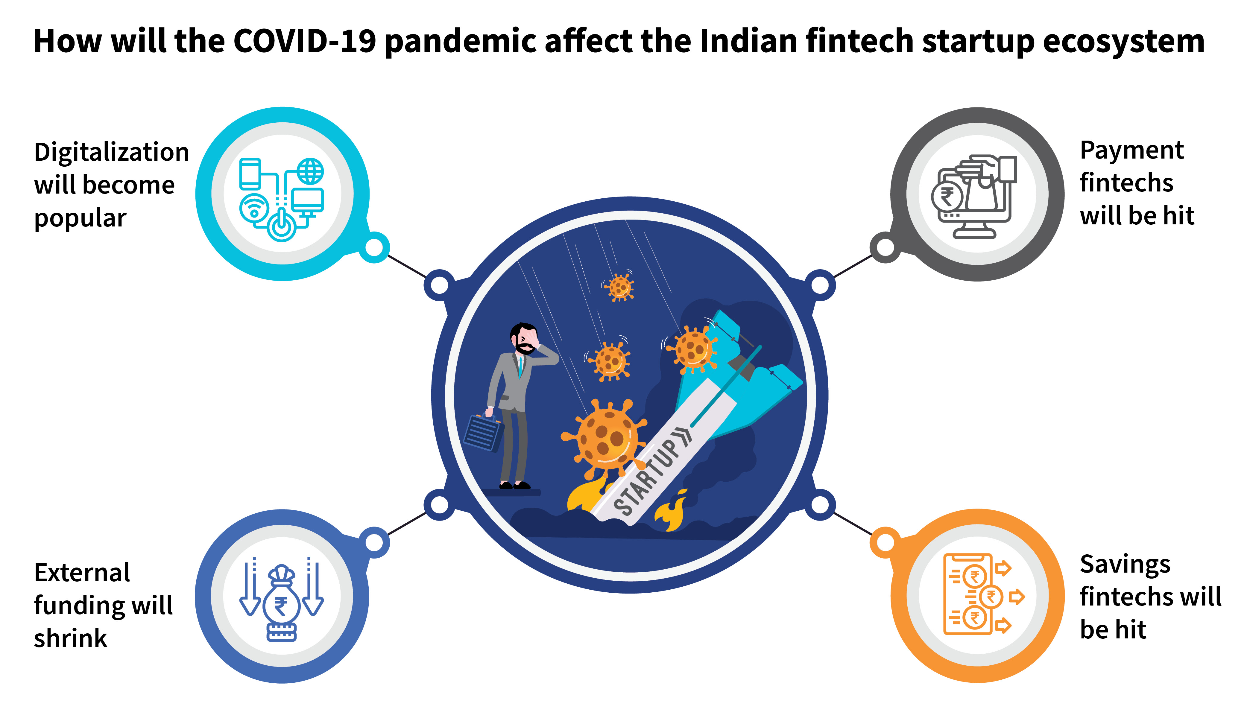Fintech start-ups in India post Covid19