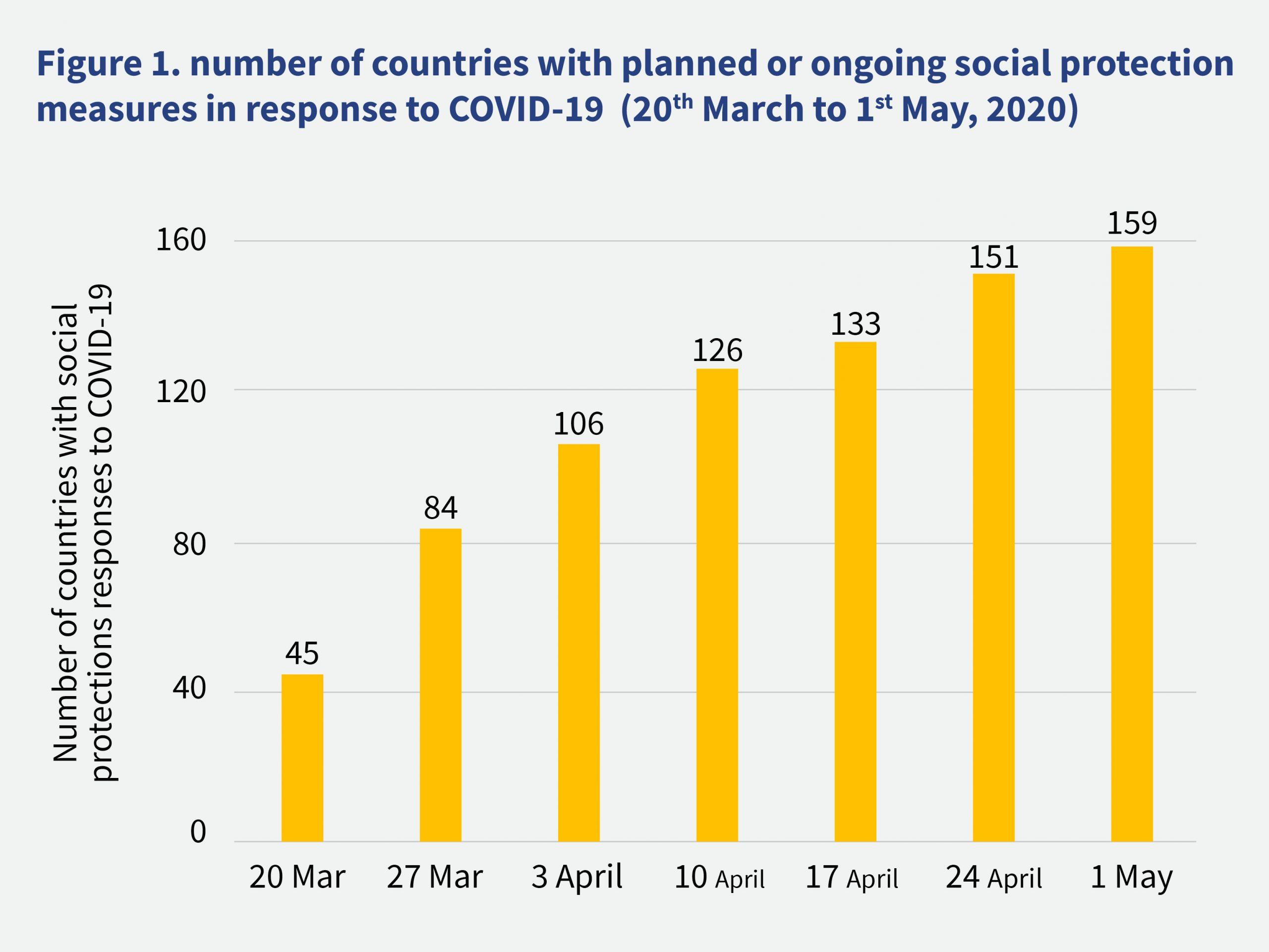 Social protection measures graphic representation