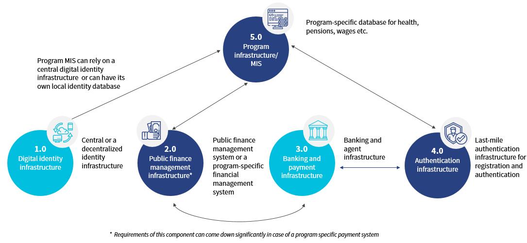MIS Program Infrastructure