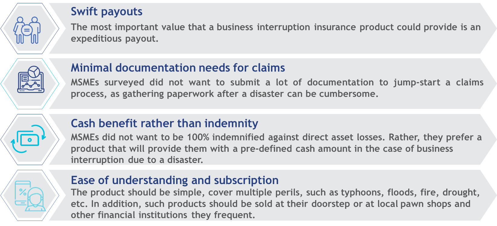 MSME identified features for business interruption insurance product
