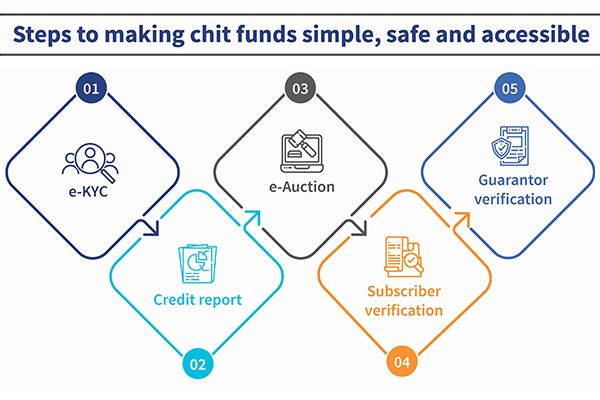 Steps to make chit fund simple, safe and accessible