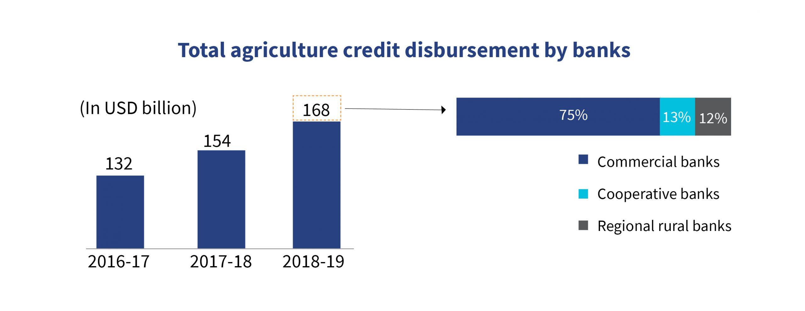 Agriculture credit disbursements by Bank