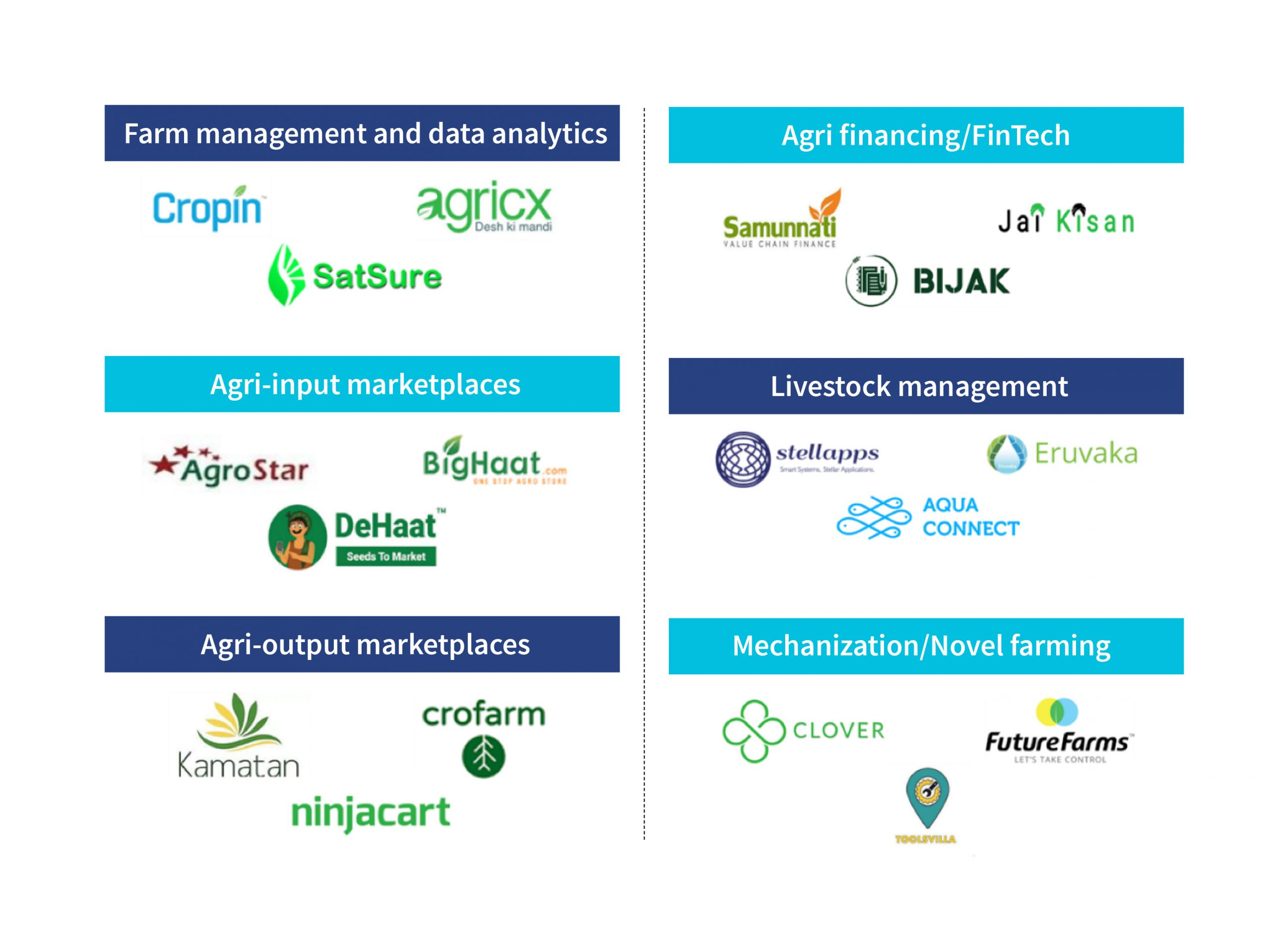 Diverse solutions being offered across agri value chain by AgTechs